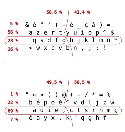 bepo-stats-lignes-mains-flat