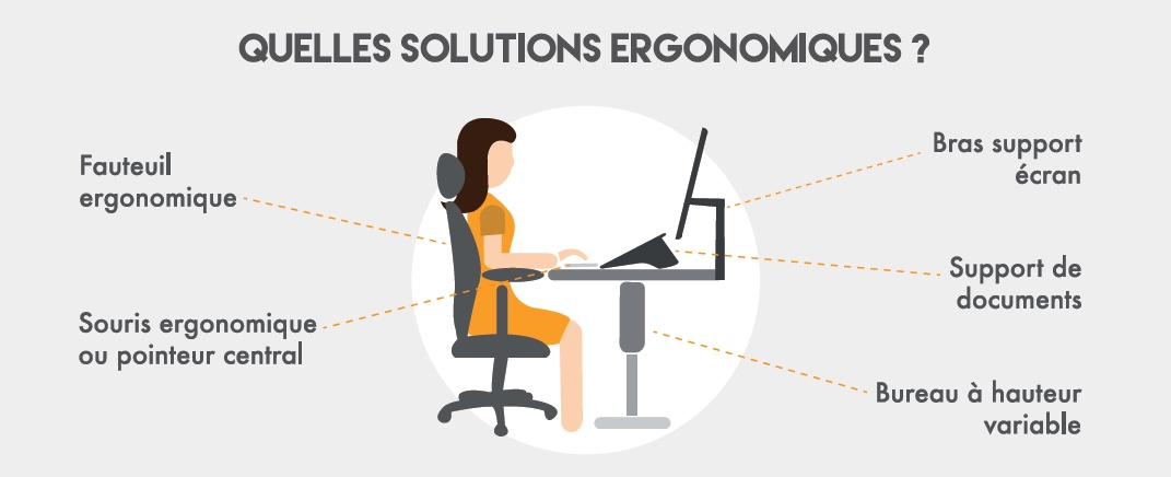 ergonomie au bureau quels outils adopter pour viter les tms. Black Bedroom Furniture Sets. Home Design Ideas