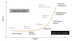 Evolution des Troubles Musculosquelettiques - Santé au travail
