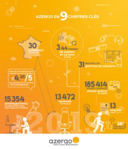 Entreprise Azergo Chiffres clés de l'année - Ergonomie au poste de travail